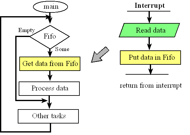 how to draw from an externaldata file in processing