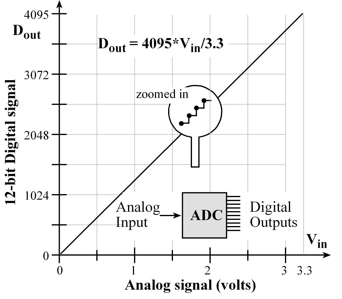 Chapter 14 Adc Data Acquisition And Control Non Contact Tachometer Circuit Using 8051 Microcontroller Eeweb 141 Analog To Digital Conversion