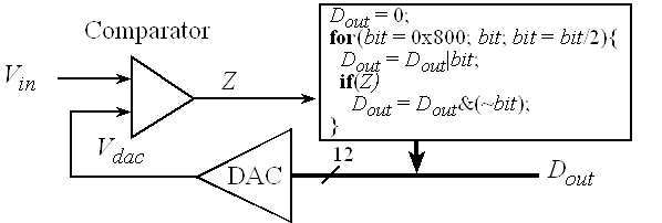 Chapter 14: ADC, Data Acquisition and Control